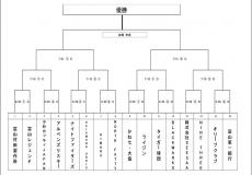第6回太陽スポーツ杯サンデーカップ ベスト16組み合わせ決定!!