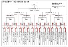 第13回太陽スポーツ杯少年野球大会 開催!!