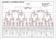第13回太陽スポーツ杯少年野球大会 ベスト4決定!!