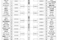 第10回太陽スポーツ杯サンデーカップ軟式野球大会 組み合わせ決定