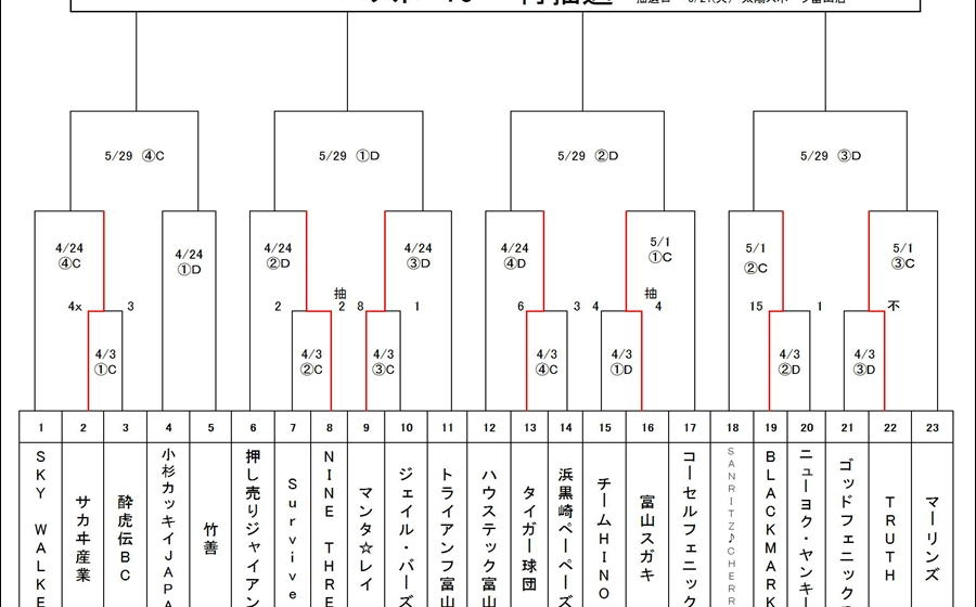 第6回太陽スポーツ杯サンデーカップ4/3試合結果及び日程のお知らせ