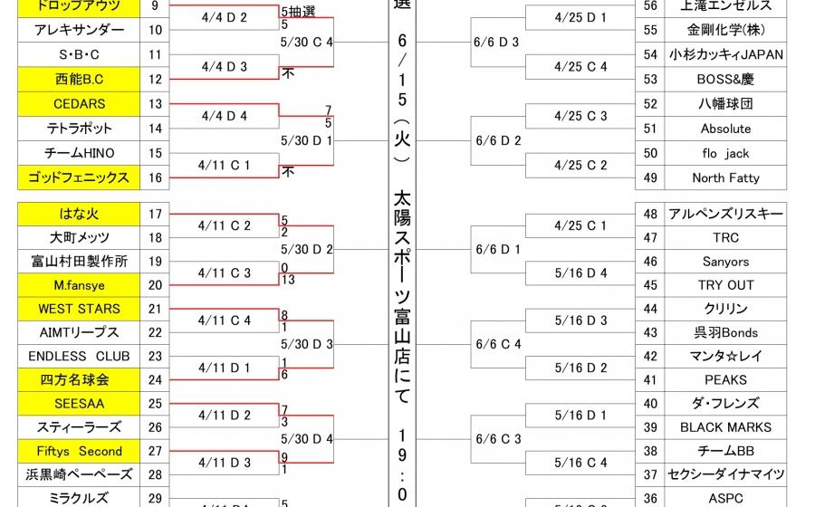 太陽スポーツ杯サンデーカップ軟式野球大会4/18(日)中止について