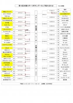 第10太陽スポーツ杯サンデーカップ4/11試合結果