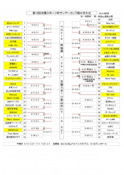 第10回太陽スポーツ杯サンデーカップ軟式野球大会 日程変更